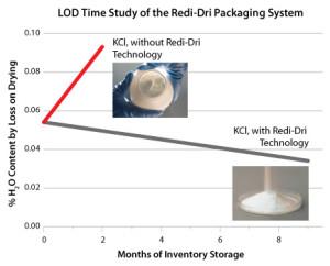 LOD-Graph